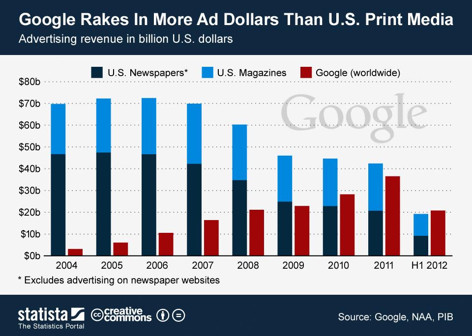 Google fatura com publicidade mais que toda mídia impressa dos EUA