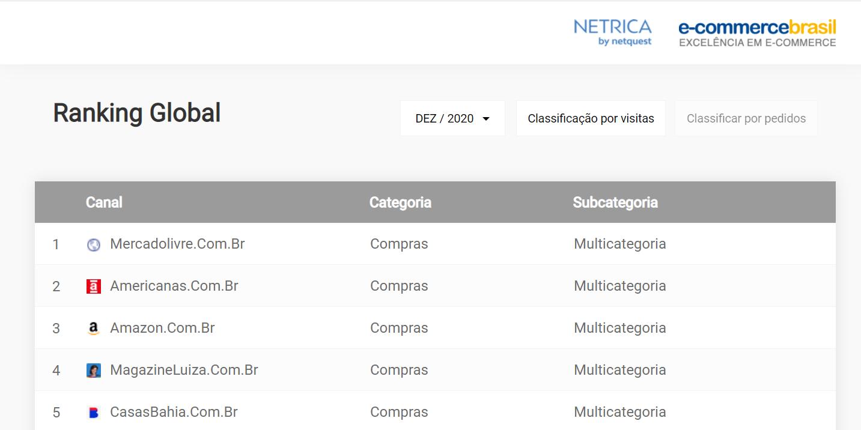 E-commerce no Brasil 2020: confira quem liderou a lista | Blog Agência FG